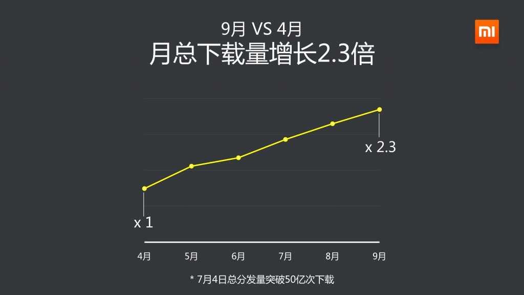 2014年Q3小米应用商店分发数据报告_000008