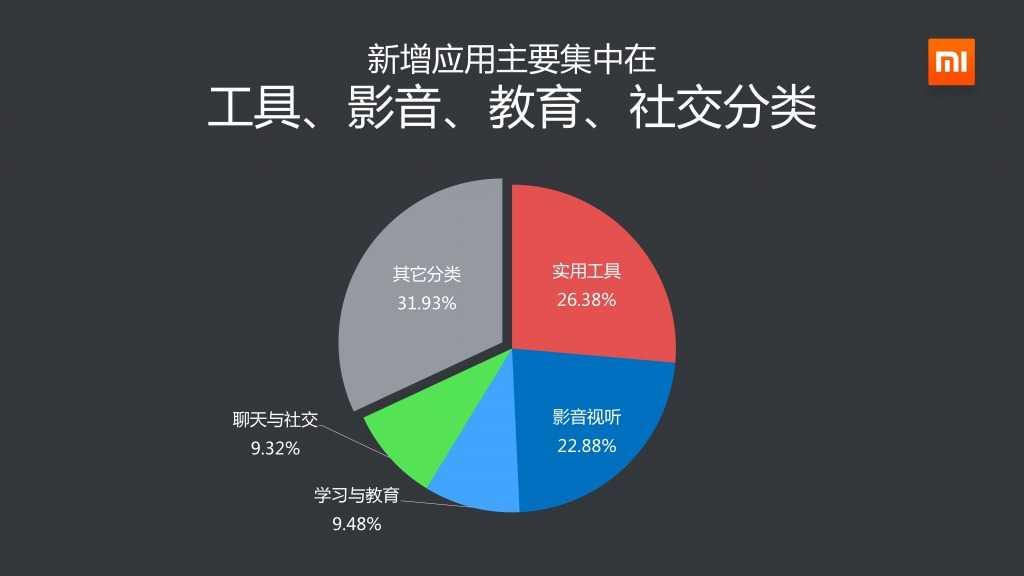 2014年Q3小米应用商店分发数据报告_000011