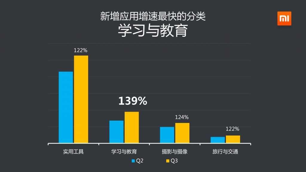 2014年Q3小米应用商店分发数据报告_000012