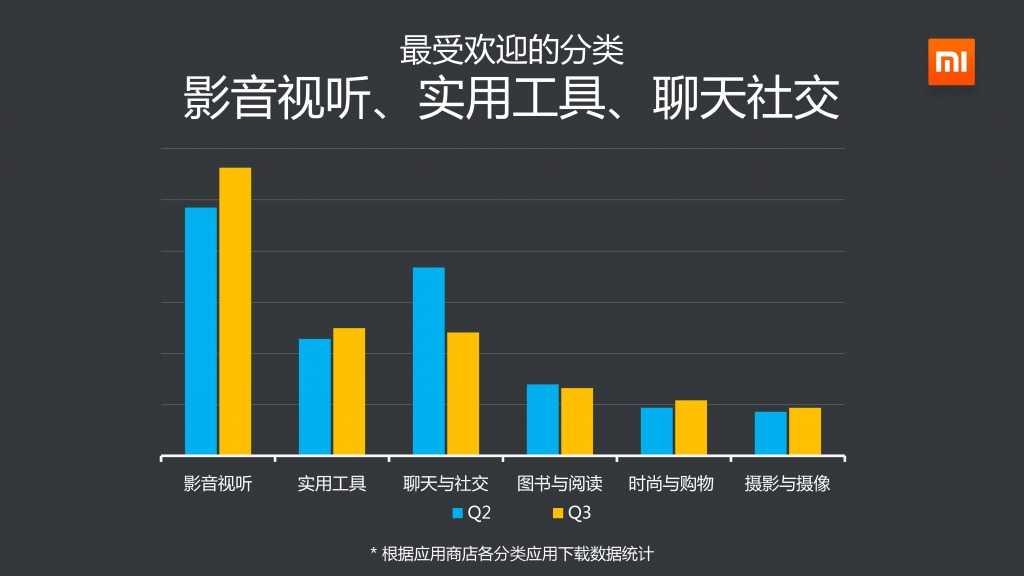 2014年Q3小米应用商店分发数据报告_000013