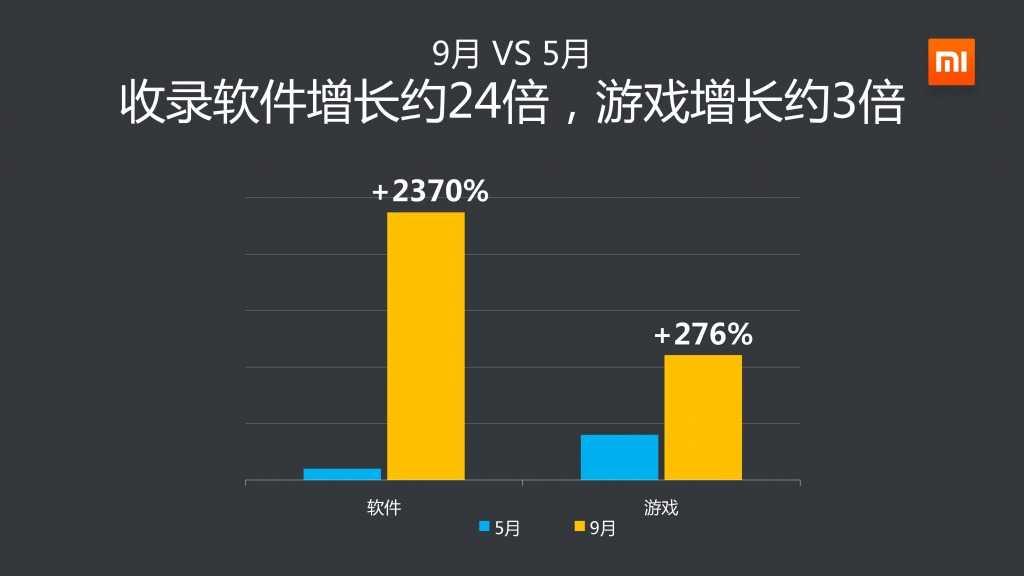 2014年Q3小米应用商店分发数据报告_000017