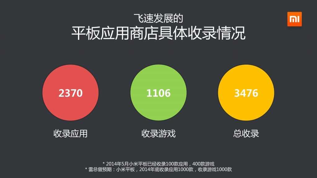 2014年Q3小米应用商店分发数据报告_000018