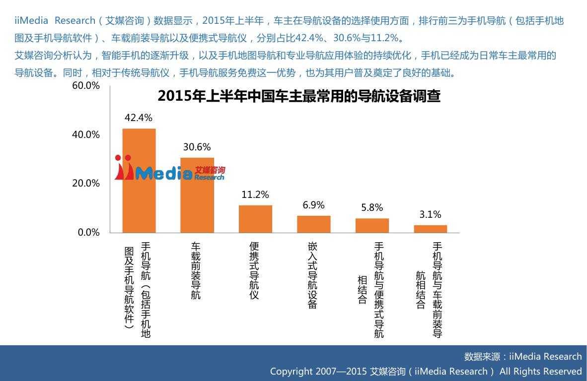 2015上半年中国手机地图市场研究报告0014