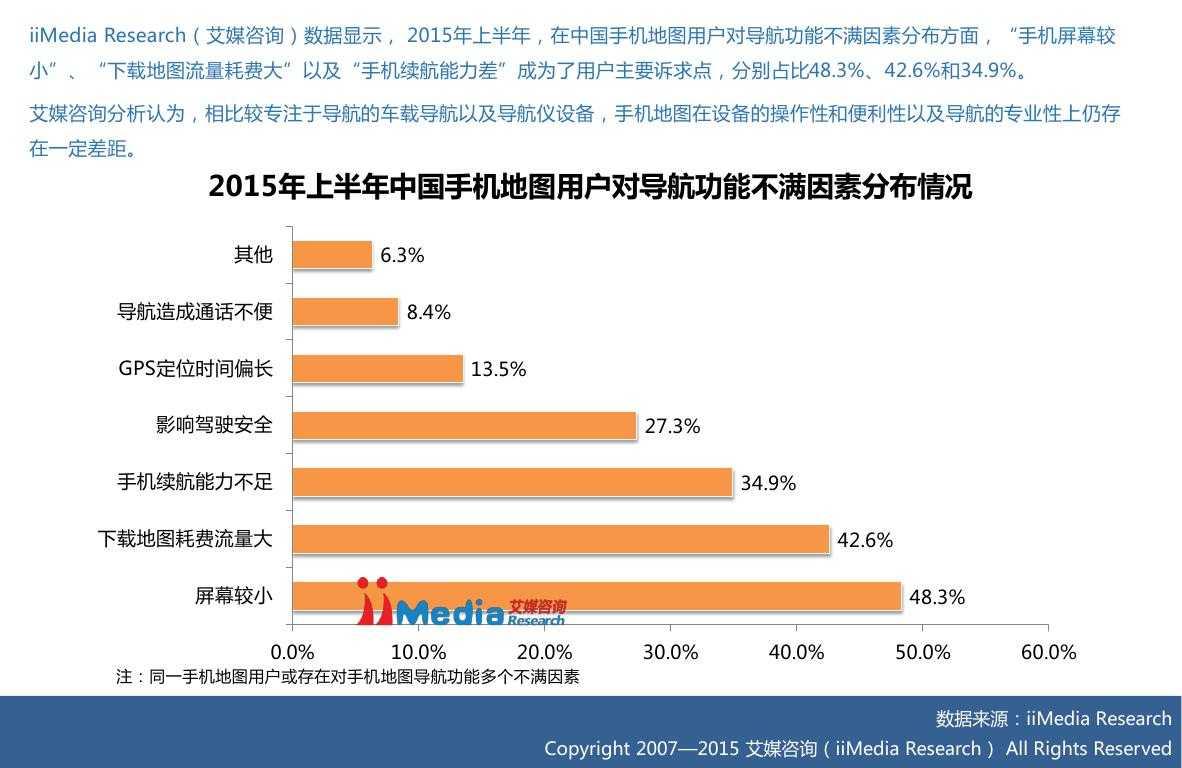 2015上半年中国手机地图市场研究报告0016