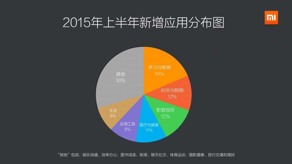 2015上半年小米应用商店分发数据报告_000004
