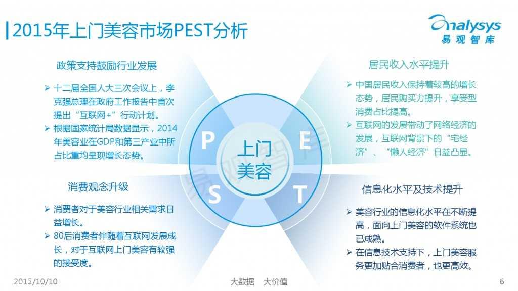 2015年中国上门美容市场专题研究报告_000006