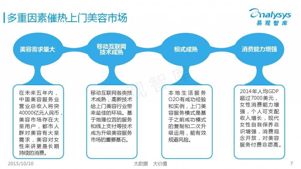 2015年中国上门美容市场专题研究报告_000007
