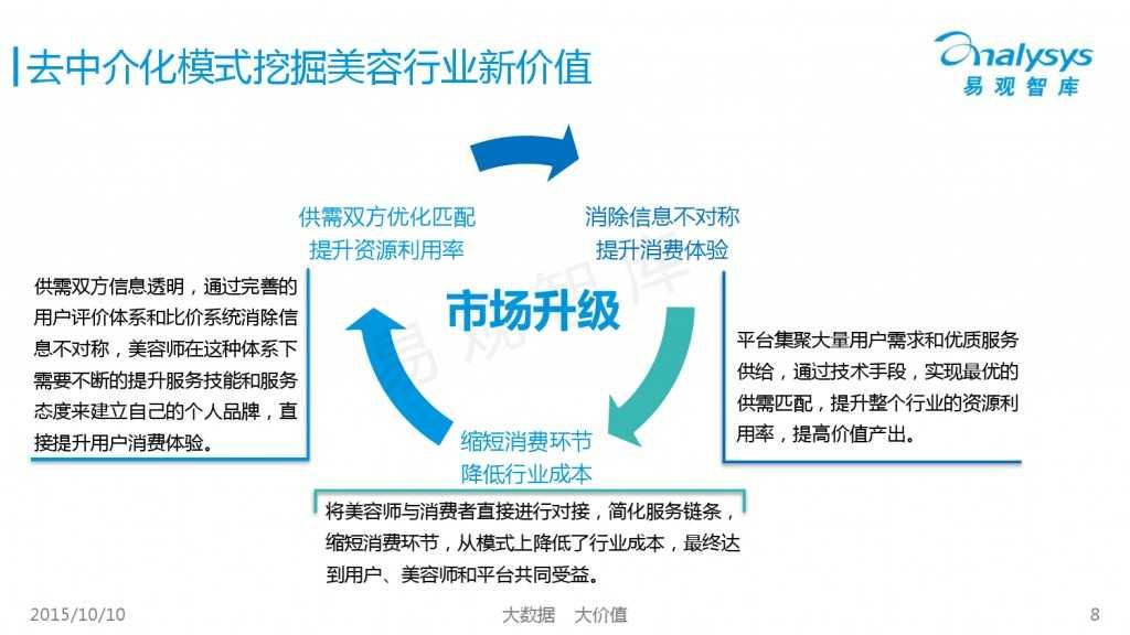 2015年中国上门美容市场专题研究报告_000008