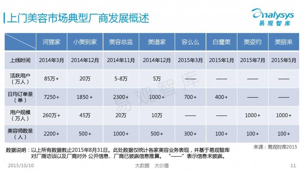 2015年中国上门美容市场专题研究报告_000011