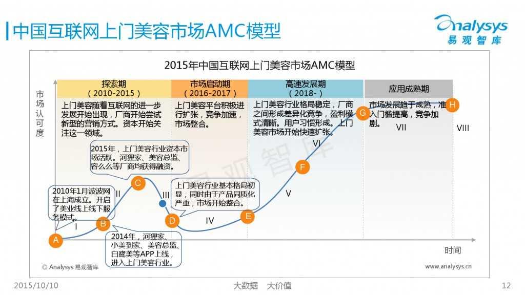 2015年中国上门美容市场专题研究报告_000012