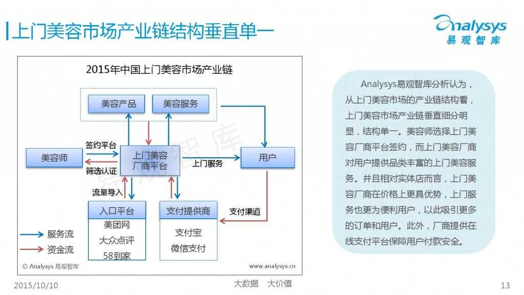 2015年中国上门美容市场专题研究报告_000013