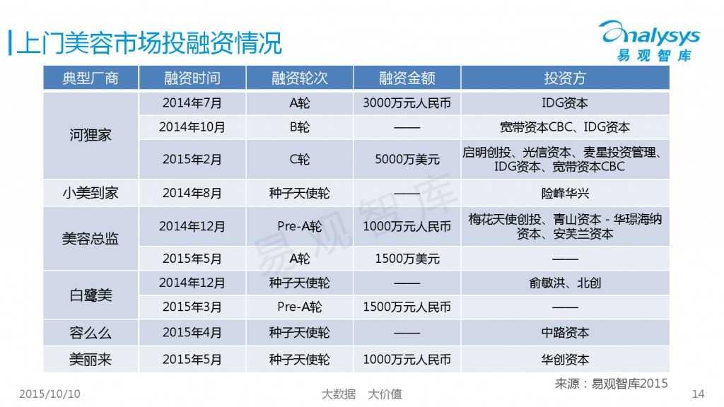 2015年中国上门美容市场专题研究报告_000014