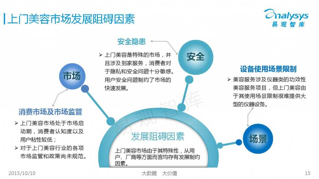 2015年中国上门美容市场专题研究报告_000015