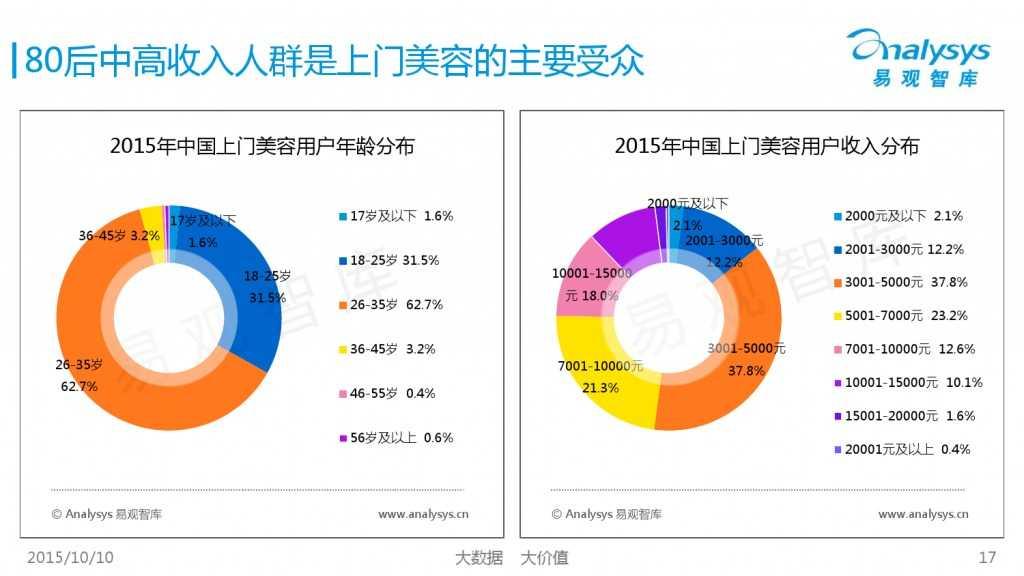 2015年中国上门美容市场专题研究报告_000017