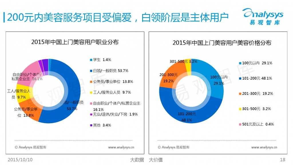 2015年中国上门美容市场专题研究报告_000018