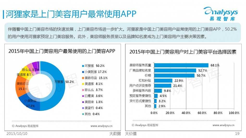 2015年中国上门美容市场专题研究报告_000019