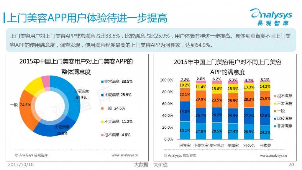 2015年中国上门美容市场专题研究报告_000020