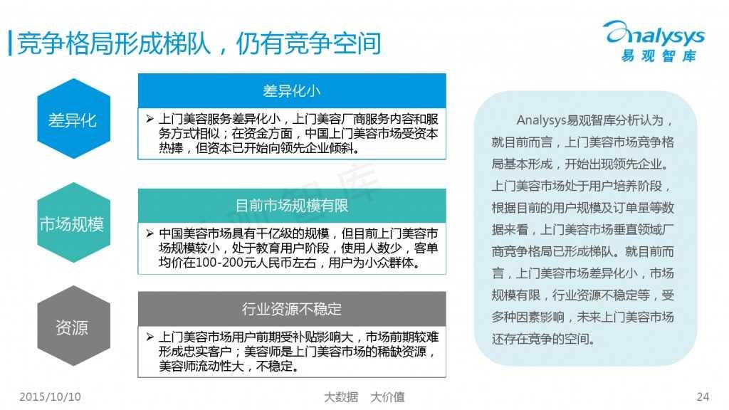 2015年中国上门美容市场专题研究报告_000024
