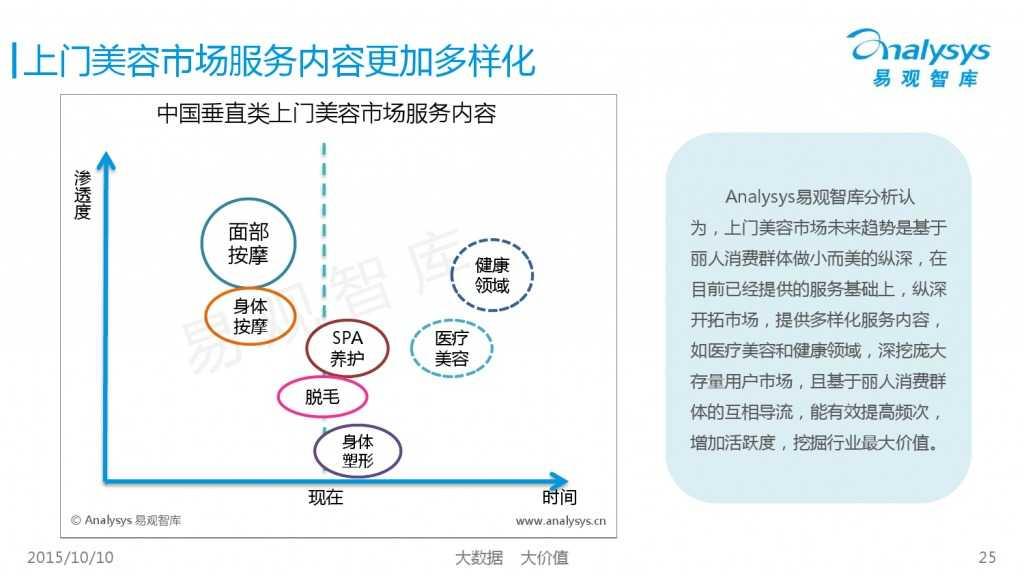2015年中国上门美容市场专题研究报告_000025