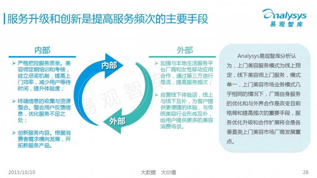 2015年中国上门美容市场专题研究报告_000026