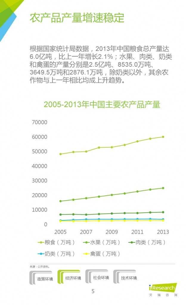 2015年中国生鲜电商行业发展报告_000005
