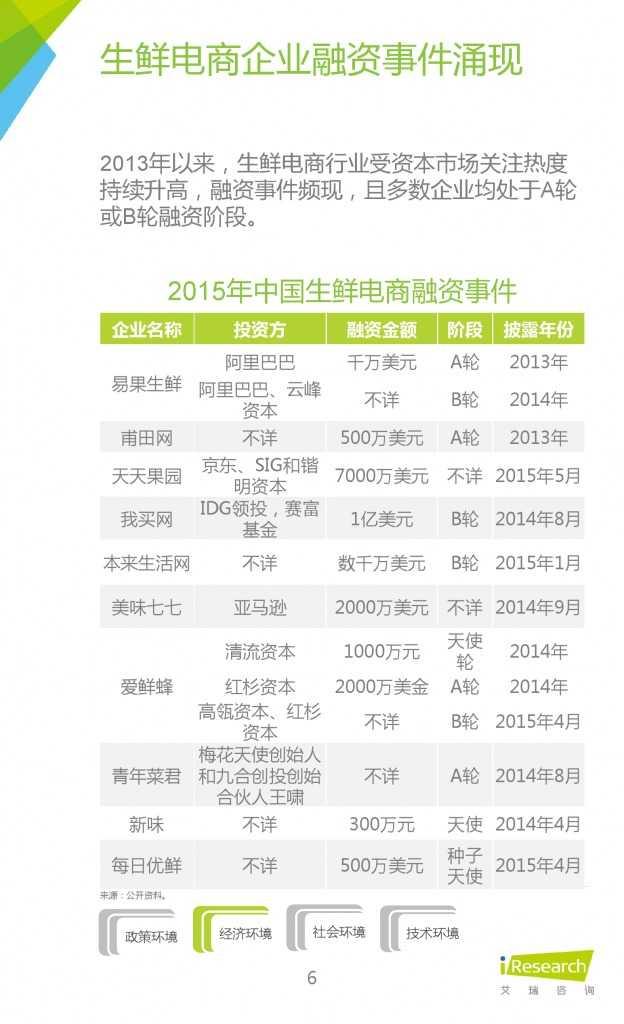 2015年中国生鲜电商行业发展报告_000006