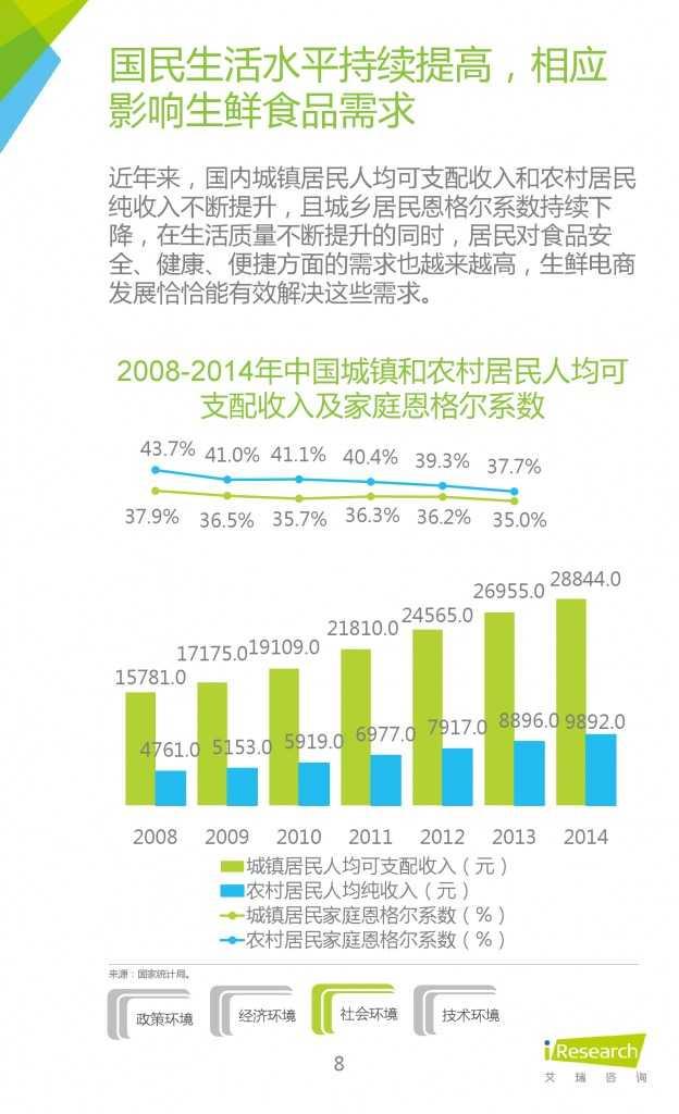 2015年中国生鲜电商行业发展报告_000008