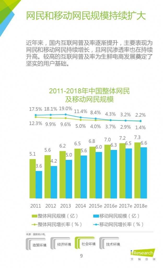 2015年中国生鲜电商行业发展报告_000009