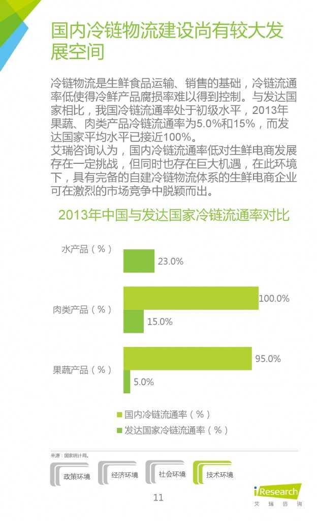2015年中国生鲜电商行业发展报告_000011