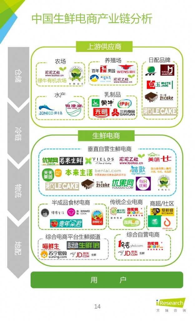 2015年中国生鲜电商行业发展报告_000014
