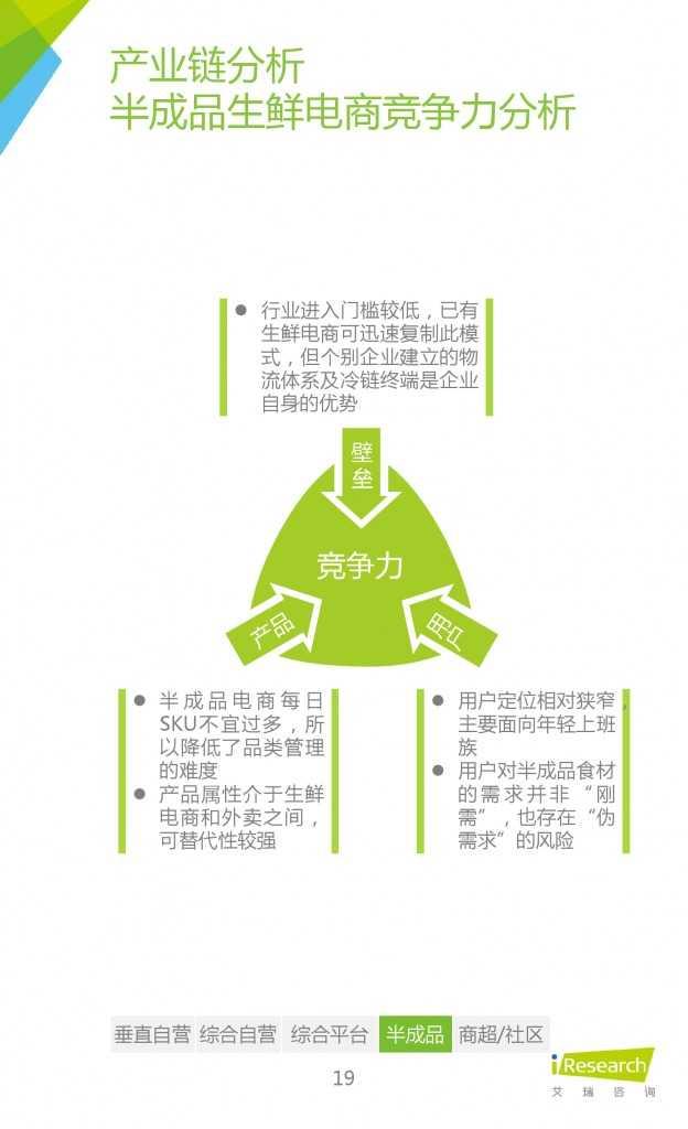 2015年中国生鲜电商行业发展报告_000019