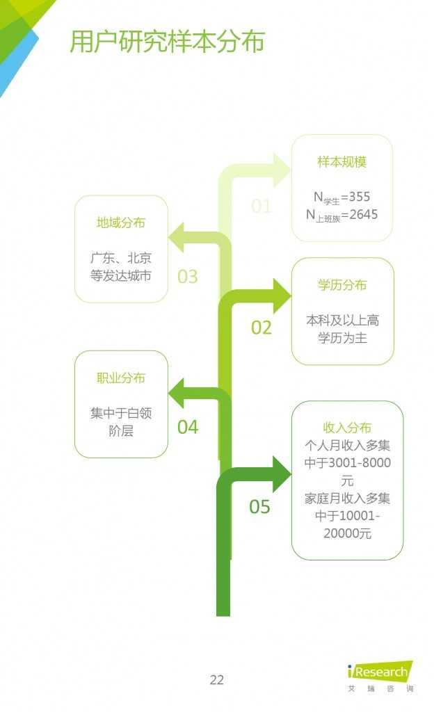 2015年中国生鲜电商行业发展报告_000022