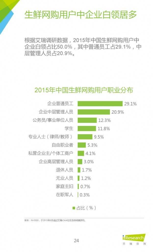 2015年中国生鲜电商行业发展报告_000024
