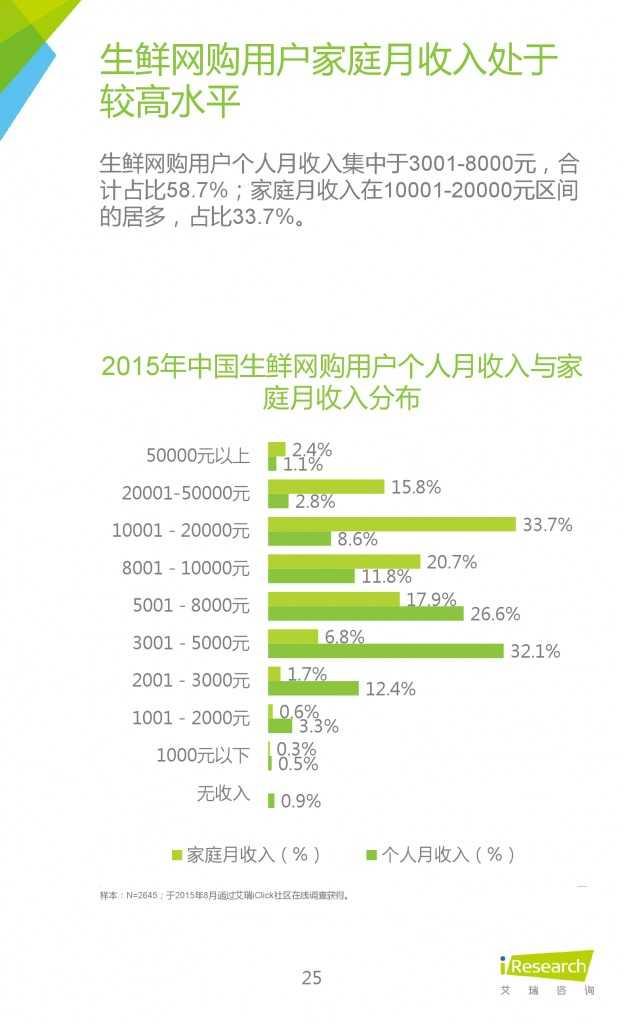 2015年中国生鲜电商行业发展报告_000025