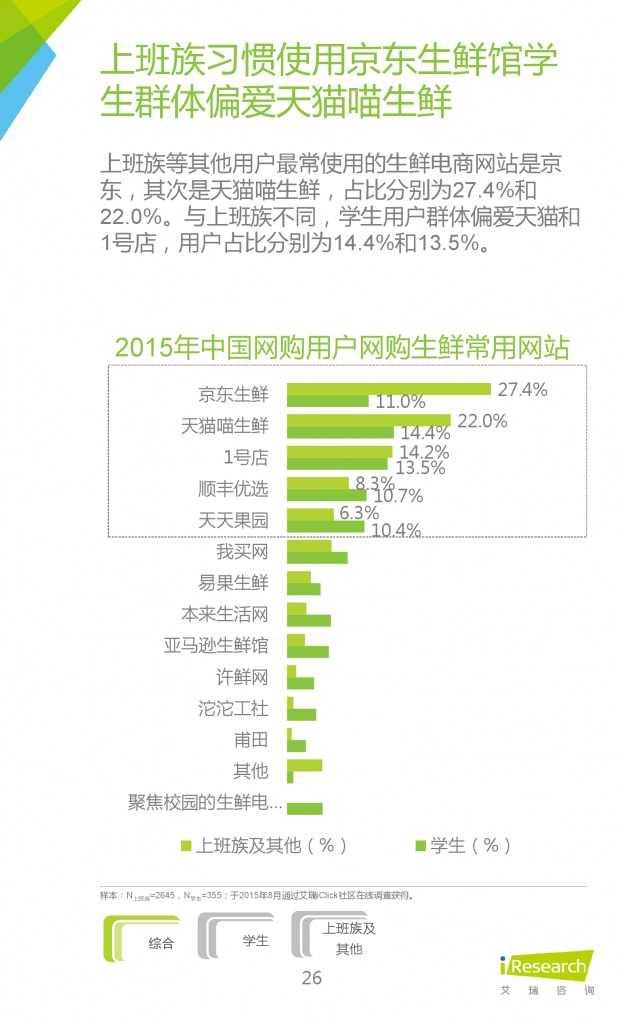 2015年中国生鲜电商行业发展报告_000026