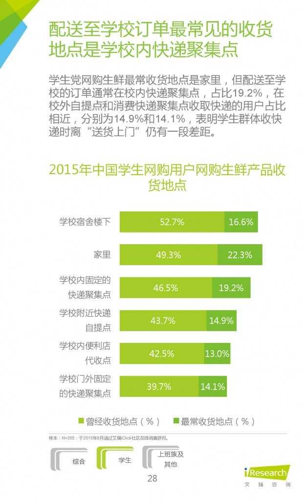 2015年中国生鲜电商行业发展报告_000028