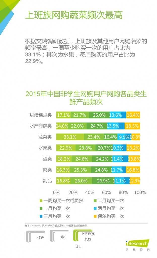 2015年中国生鲜电商行业发展报告_000031