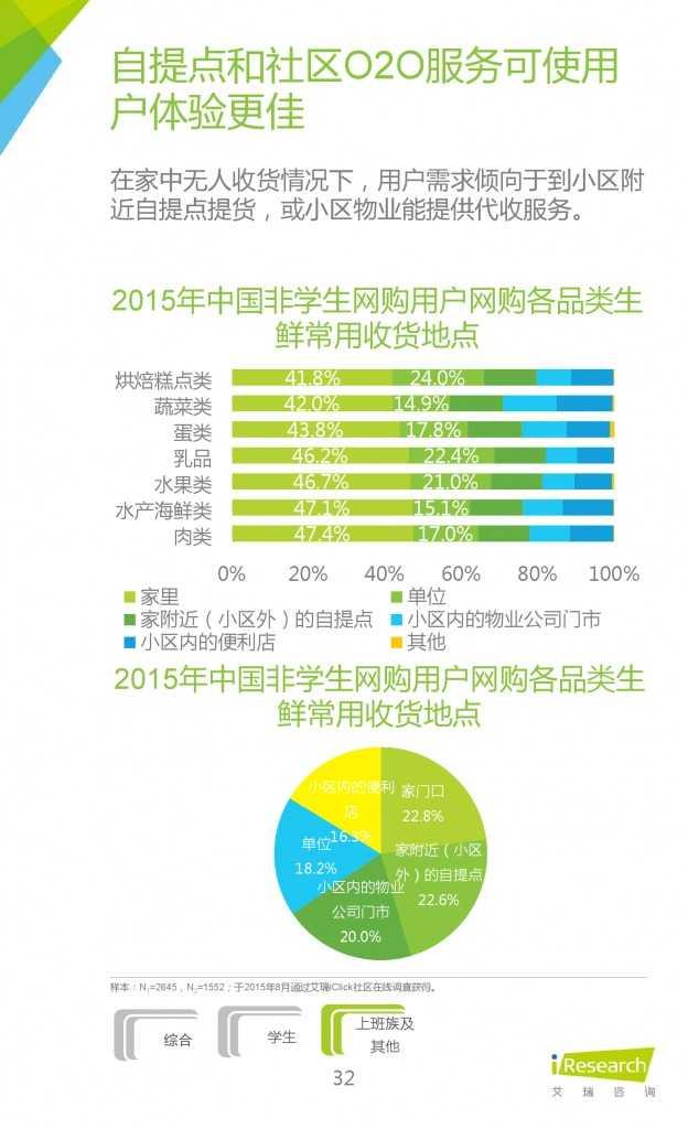 2015年中国生鲜电商行业发展报告_000032