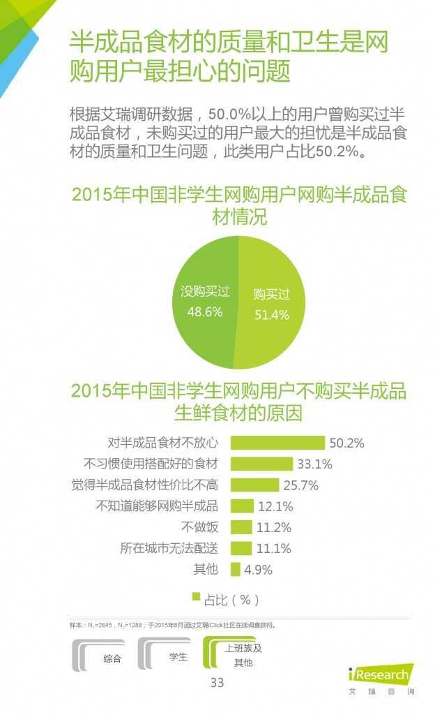 2015年中国生鲜电商行业发展报告_000033