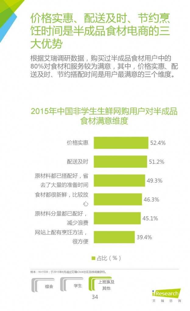 2015年中国生鲜电商行业发展报告_000034