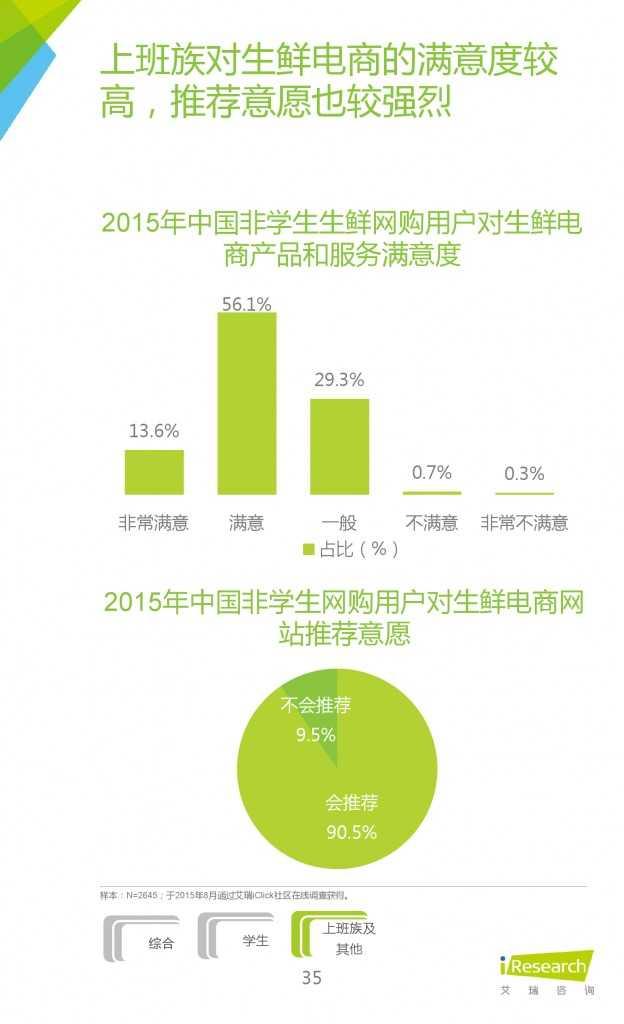 2015年中国生鲜电商行业发展报告_000035