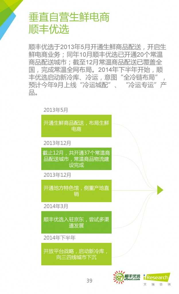 2015年中国生鲜电商行业发展报告_000039
