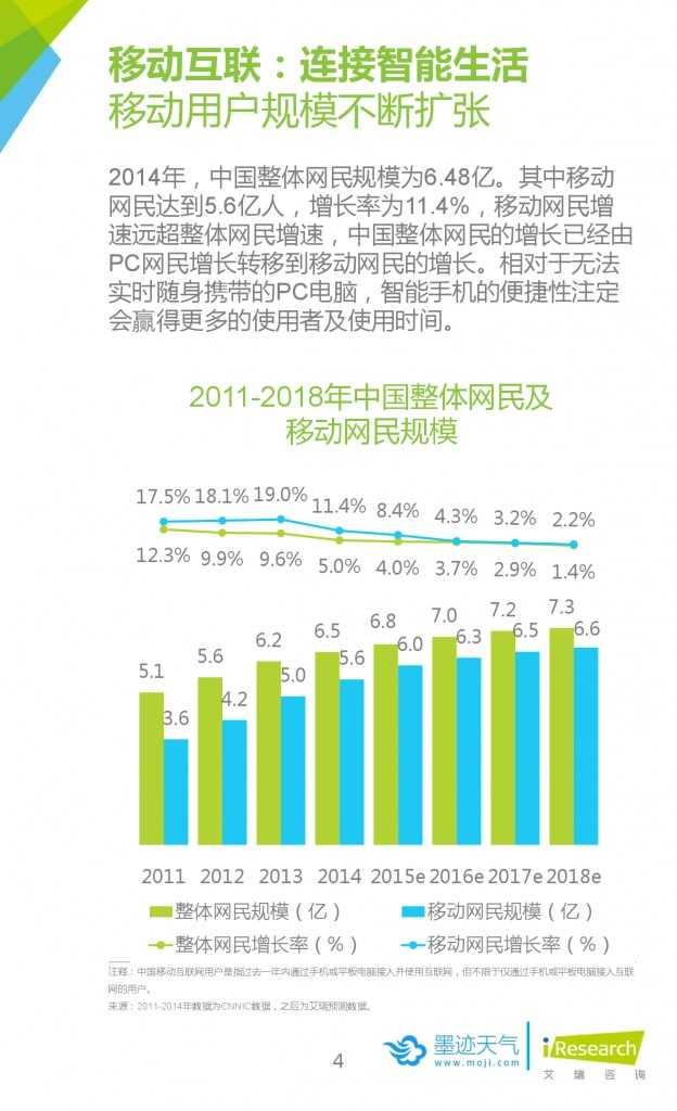 2015年中国移动互联网用户天气生活白皮书_000004