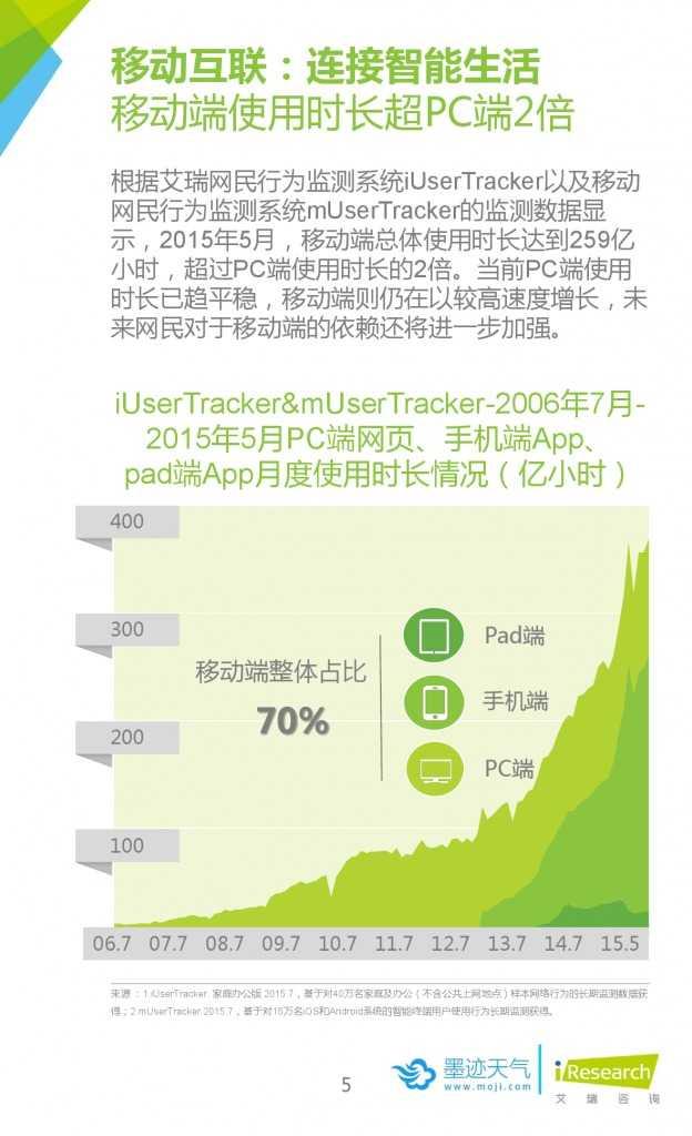 2015年中国移动互联网用户天气生活白皮书_000005