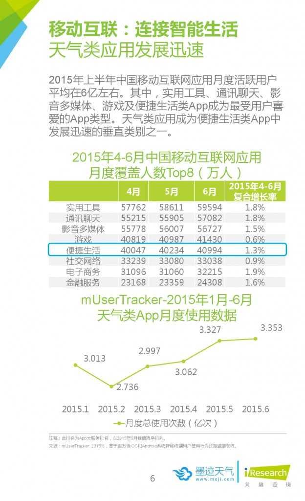 2015年中国移动互联网用户天气生活白皮书_000006