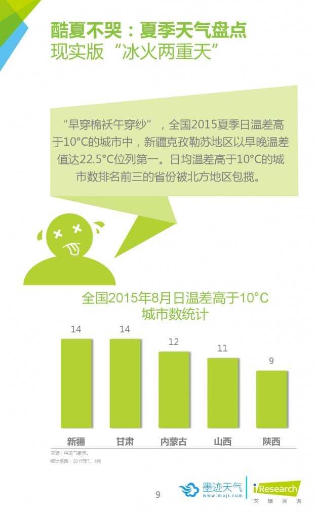 2015年中国移动互联网用户天气生活白皮书_000009
