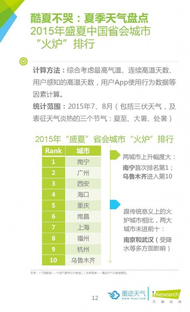 2015年中国移动互联网用户天气生活白皮书_000012