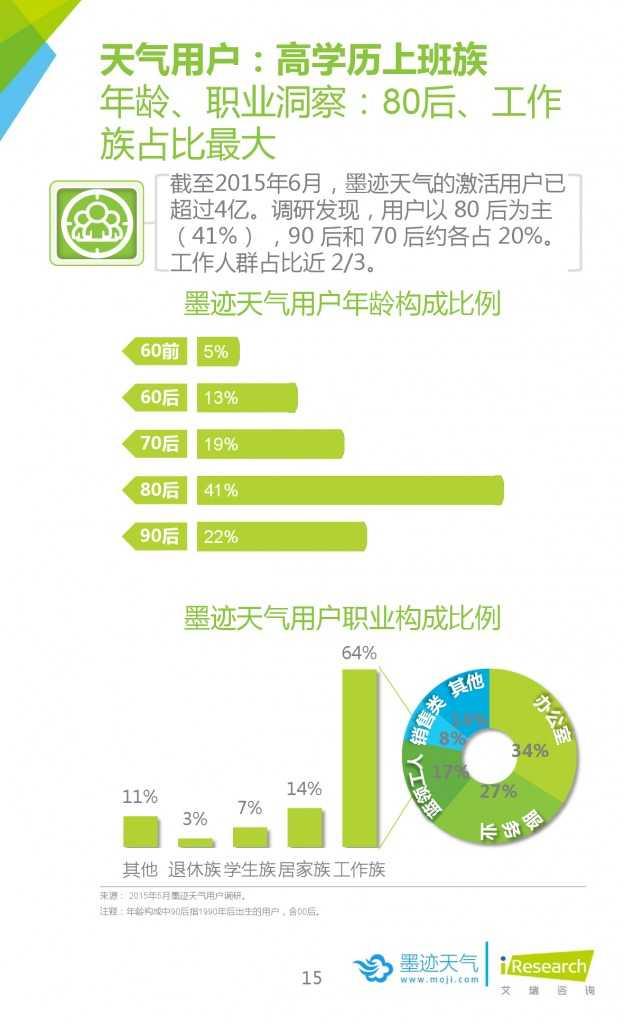 2015年中国移动互联网用户天气生活白皮书_000015