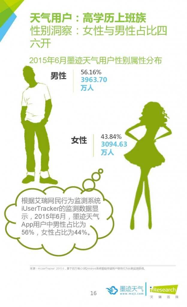 2015年中国移动互联网用户天气生活白皮书_000016