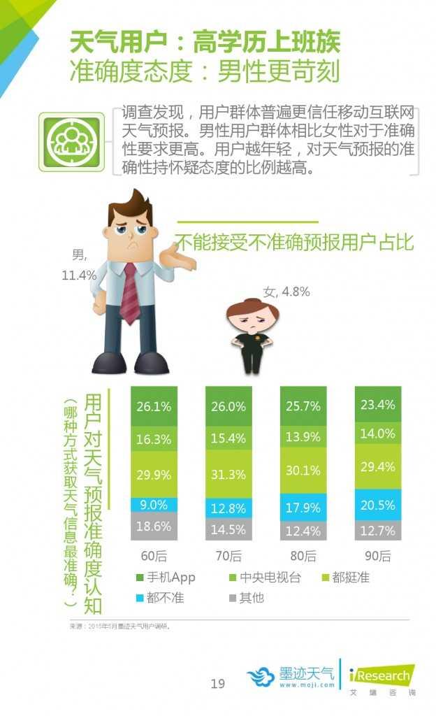2015年中国移动互联网用户天气生活白皮书_000019